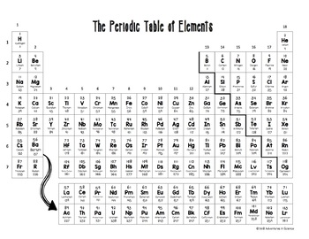 The COMPLETE Periodic Table of Elements and Quiz!