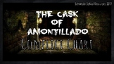 The Cask of Amontillado: Conflict Chart Assignment/ Graphic Organizer