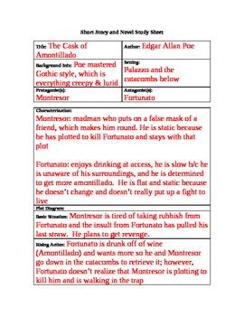 the cask of amontillado study sheet answer questions by donna bryan rh teacherspayteachers com Cask of Amontillado Meme The Cask of Amontillado Fortunato