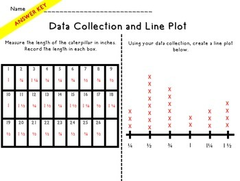 The Caterpillar's Line Plot: A Measurement and Line Plot Activity for Big Kids
