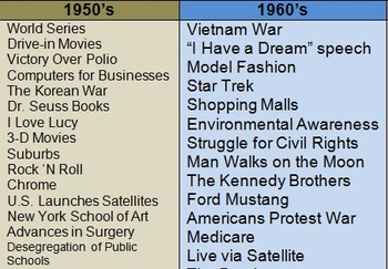 Cause & Effect of the Top 10 Greatest Events or Inventions from 1950-1999