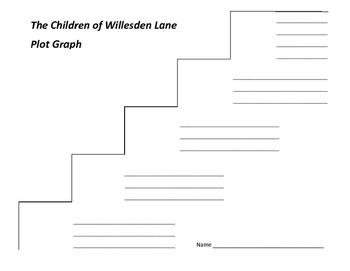 The Children of Willesden Lane Plot Graph - Mona Golabek