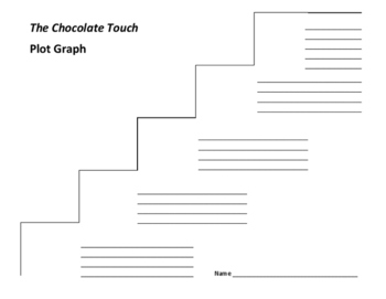 The Chocolate Touch Plot Graph - Patrick Skene Catling