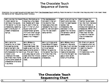 The Chocolate Touch Sequencing Activity-cut and paste