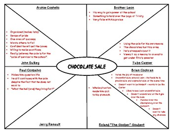 The Chocolate War: Different Perspectives on the Sale