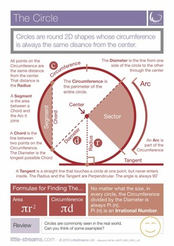 The Circle | Free Poster on Circle Geometry