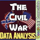 Civil War Stations Scavenger Hunt! Integrate math & data analysis in Civil War!