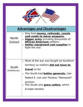 Civil War BUNDLE - 4th Social Studies