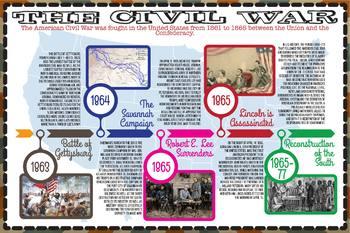 The Civil War Timeline (English & Español)
