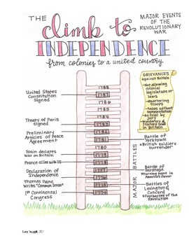The Climb To Independence: Major Events of the American Revolution