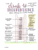 The Climb To Independence: Major Events of the American Re