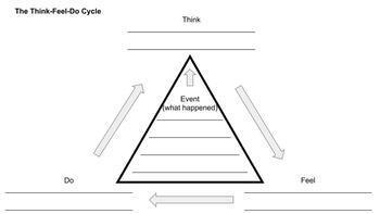 CBT Cognitive Triangle Refection Handout