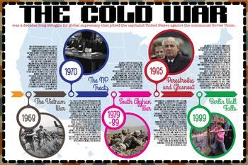 The Cold War Timeline (English & Español)