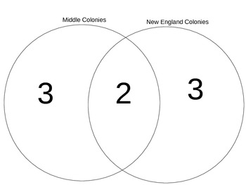 The Colonies Develop