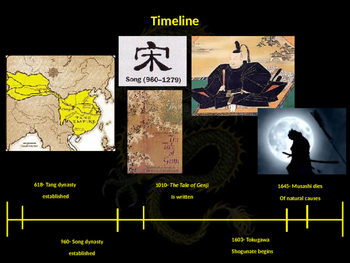 The Complete Golden Age of China & Japan Unit PowerPoint