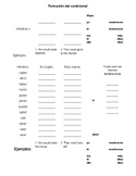 The Conditional/El Condicional Verb Tense Rules/Notes Pages