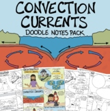 Convection Currents Comic