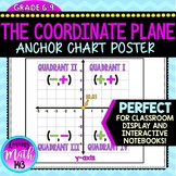 The Coordinate Plane Anchor Chart Poster
