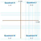 The Coordinate Plane Graphing Paper Poster Printable