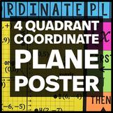 4 Quadrant Coordinate Plane Poster - Math Classroom Decor