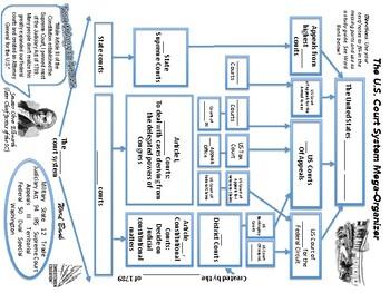 The Court System Mega Organizer