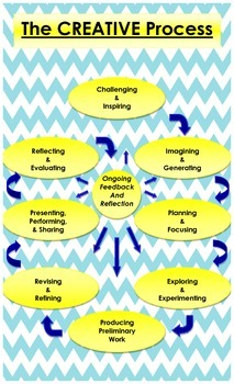 The Creative Process Classroom Poster