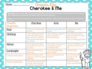 The Creek, The Cherokee, and Me Compare and Contrast FREEBIE