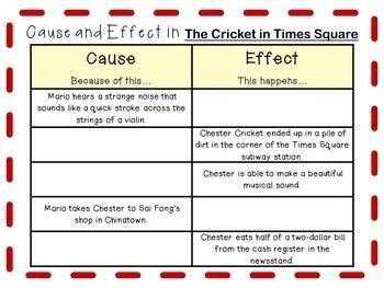 The Cricket in Times Square by George Selden: A Complete Novel Study