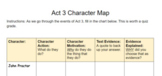 The Crucible Act 3 Character Motivations Chart