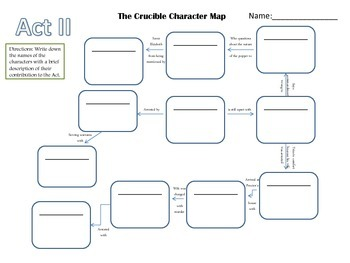 The Crucible- Act II Character Map on the castle character map, once upon a time character map, english 10 curriculum map, a doll's house character map, taming of the shrew character map, hamlet character map, inherit the wind character map, titus andronicus character map, macbeth character map, king lear character map, a comedy of errors character map, romeo and juliet character map, tempest character map, twelfth night character map, anna karenina character map, importance of being earnest character map, othello character map, a visit from the goon squad character map, a raisin in the sun character map,