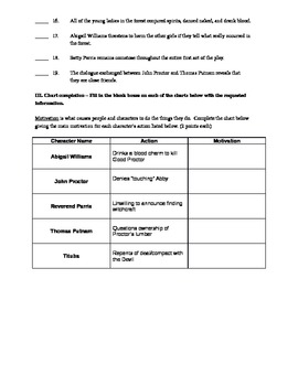 The Crucible Act Quizzes and Final Test