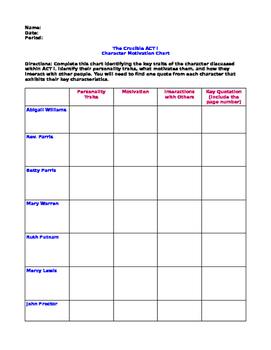The Crucible (Arthur Miller)- Character Motivation Chart/Organizer