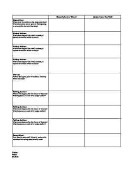 The Crucible (Arthur Miller) Plot Chart, Graphic Organizer
