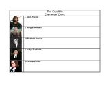 The Crucible Character Chart With Key