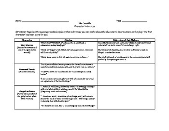 The Crucible Character Inferences Graphic Organizer