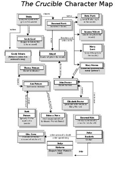 The Crucible Character Map The Crucible Character Map by Kaitlyn Muller | Teachers Pay Teachers