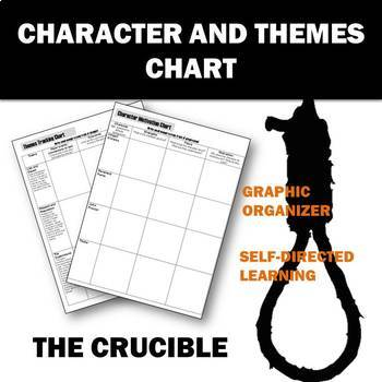 The Crucible Character and Theme Charts