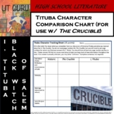 The Crucible/I, Tituba, Black Witch of Salem Character Comparison Chart