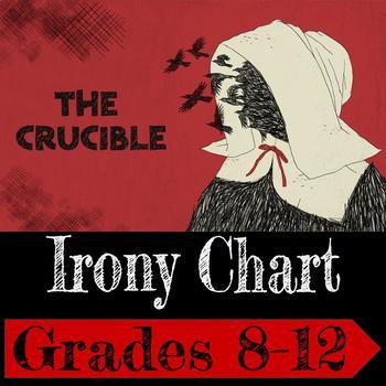 The Crucible: Irony Chart
