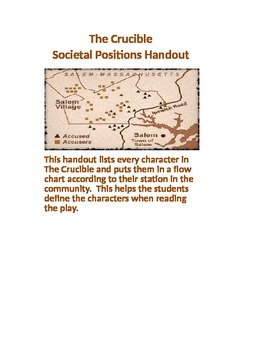 The Crucible Societal Positions Handout for Grades 9-12