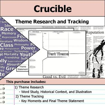 The Crucible - Theme Tracking Notes -  Etymology & Context Research