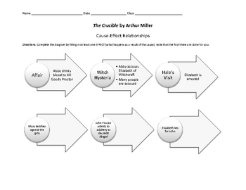 The Crucible by Arthur Miller Cause and Effect Worksheet