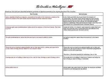 The Crucible vs. McCarthyism
