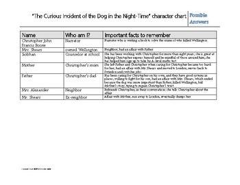 The Curious Incident of the Dog in the Night-time Check Questions