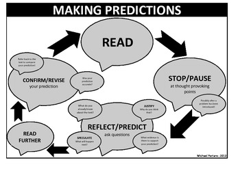 The Cycle for Making Predictions when Reading