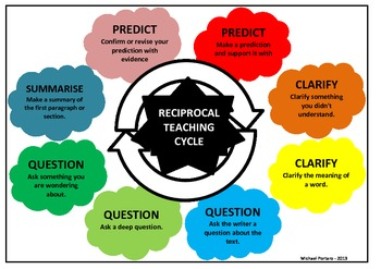 The Cycle for Reciprocal Teaching when Reading