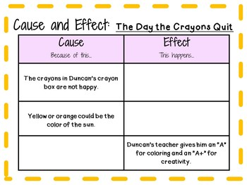 The Day the Crayons Quit by Drew Daywalt:   A Complete Literature Study!