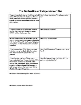 The Declaration of Independence Primary Source Excerpt Guided Reading