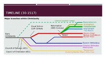 The Denominations of Christianity