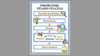 The Design Process Powerpoint